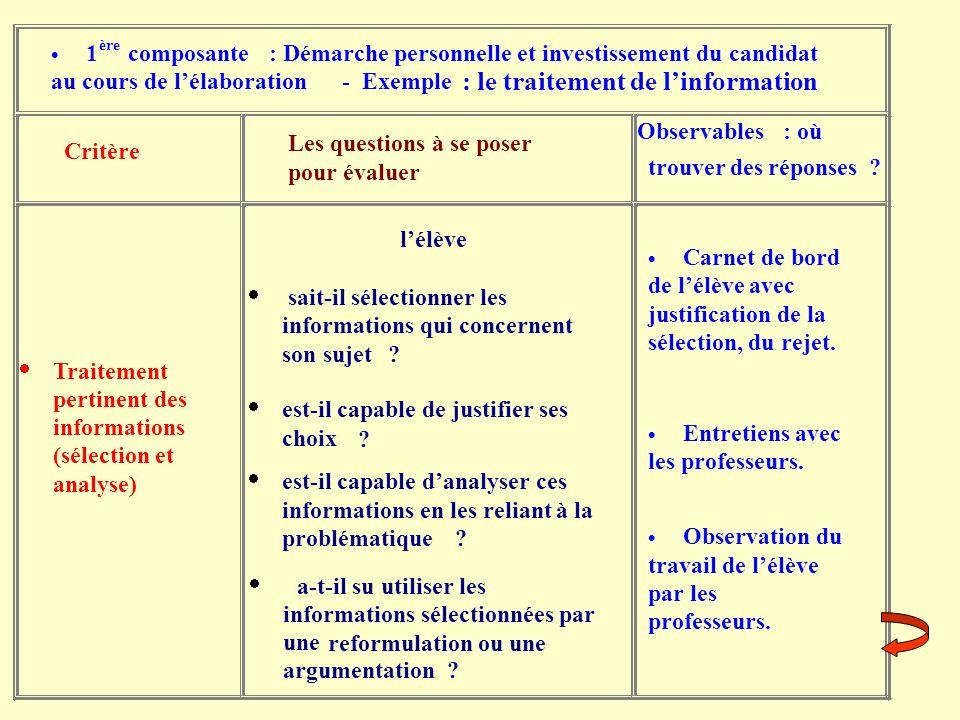 1 ère composante : Démarche personnelle et investissement du candidat au cours de lélaboration - Exemple Critère Les questions à se poser pour évaluer