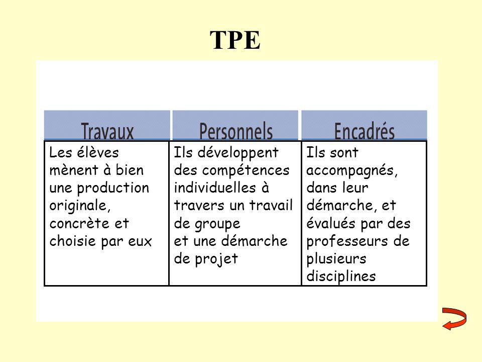 TPE Les élèves mènent à bien une production originale, concrète et choisie par eux Ils développent des compétences individuelles à travers un travail