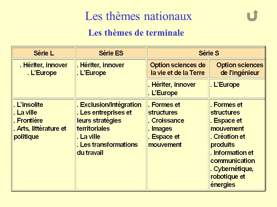 Les thèmes nationaux Les thèmes de terminale