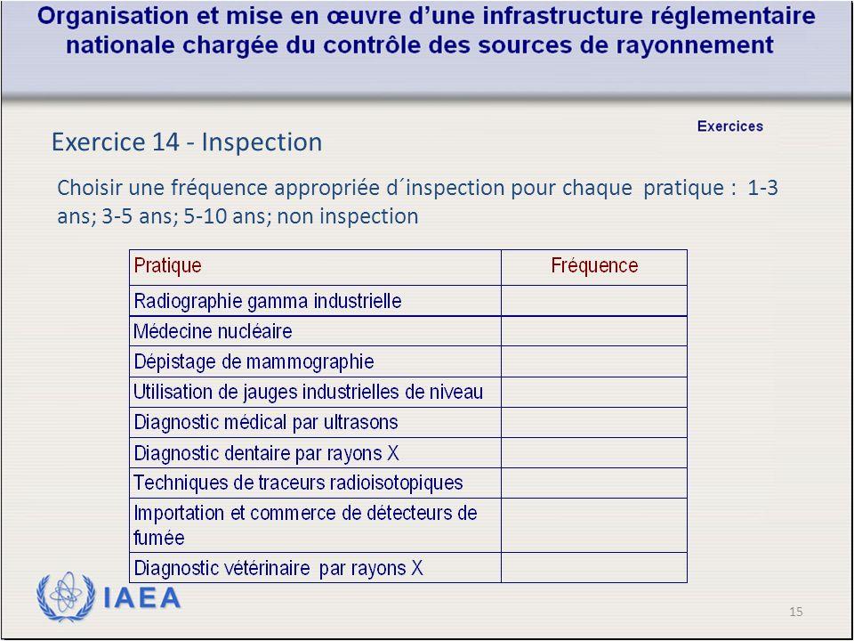 15 Exercice 14 - Inspection Choisir une fréquence appropriée d´inspection pour chaque pratique : 1-3 ans; 3-5 ans; 5-10 ans; non inspection