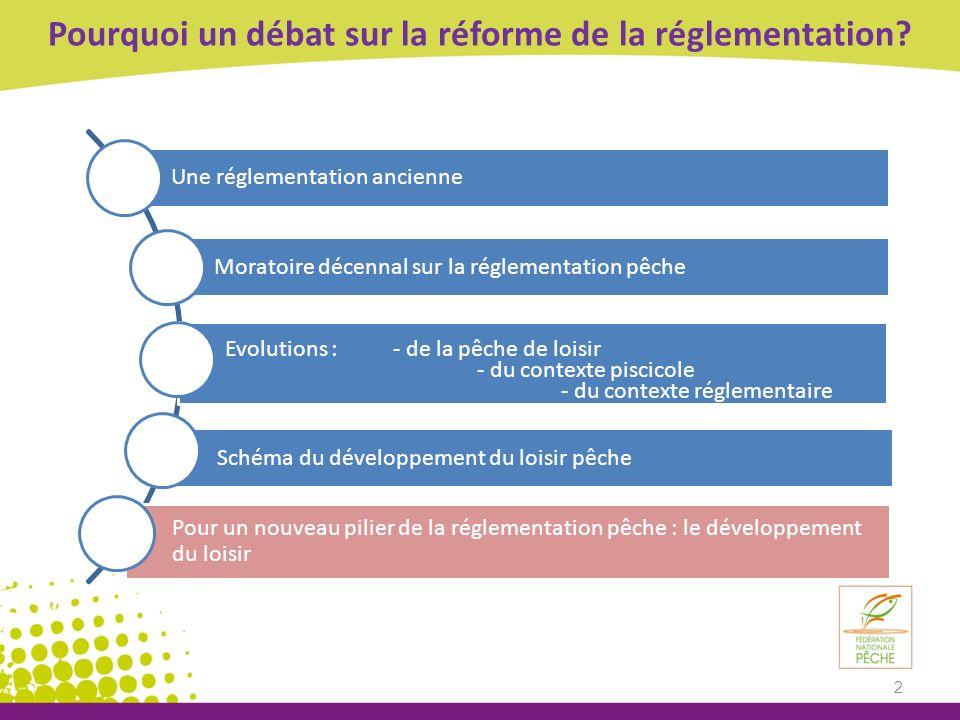 Pourquoi un débat sur la réforme de la réglementation? Une réglementation ancienne Moratoire décennal sur la réglementation pêche Evolutions : - de la