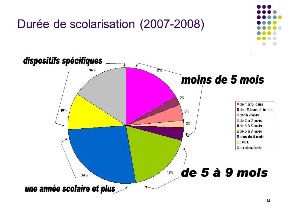 14 Durée de scolarisation (2007-2008)