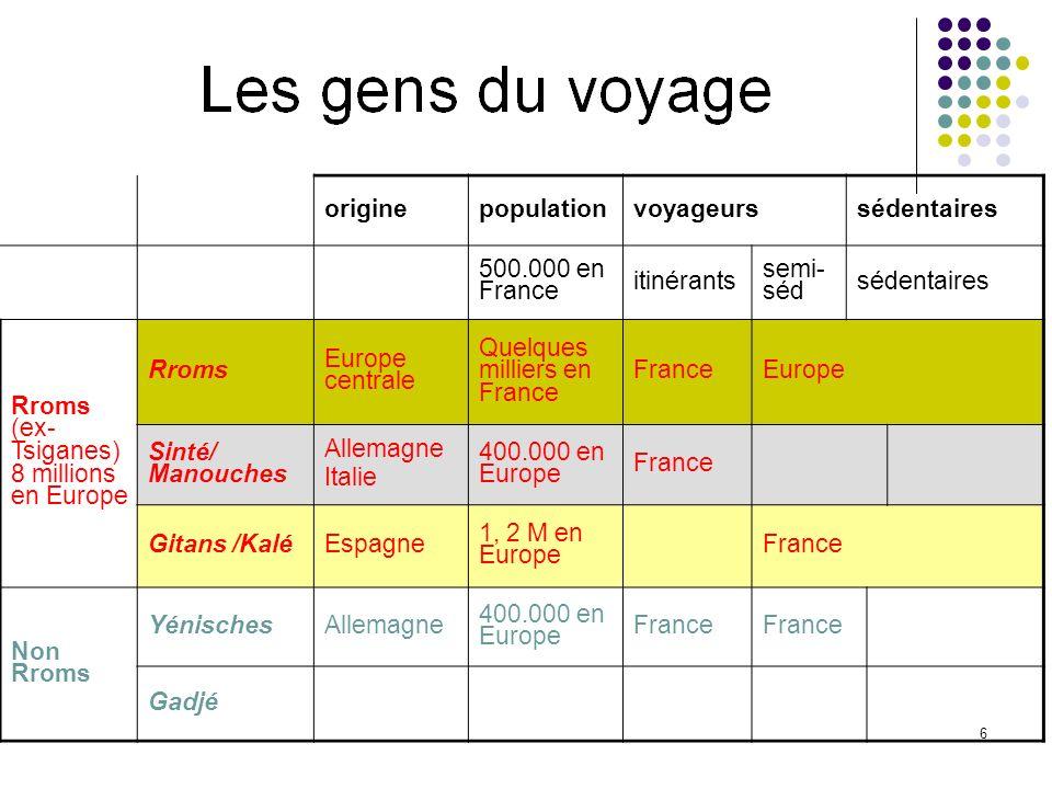 6 originepopulationvoyageurssédentaires 500.000 en France itinérants semi- séd sédentaires Rroms (ex- Tsiganes) 8 millions en Europe Rroms Europe cent