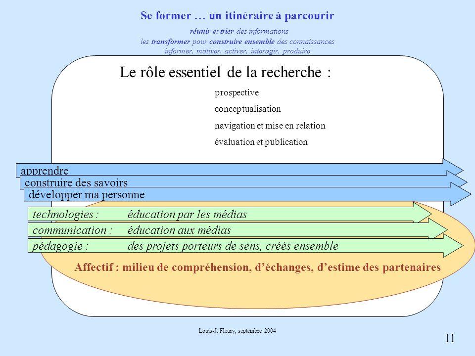 11 Louis-J. Fleury, septembre 2004 Affectif : milieu de compréhension, déchanges, destime des partenaires Se former … un itinéraire à parcourir réunir