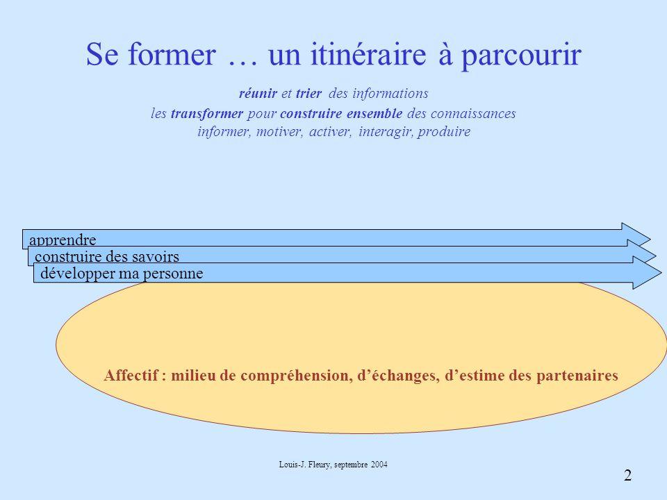 2 Louis-J. Fleury, septembre 2004 Affectif : milieu de compréhension, déchanges, destime des partenaires Se former … un itinéraire à parcourir réunir