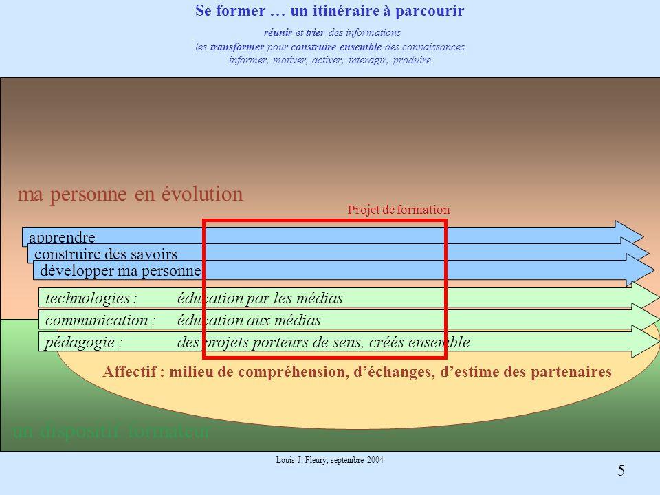 5 Louis-J. Fleury, septembre 2004 Affectif : milieu de compréhension, déchanges, destime des partenaires apprendre construire des savoirs développer m