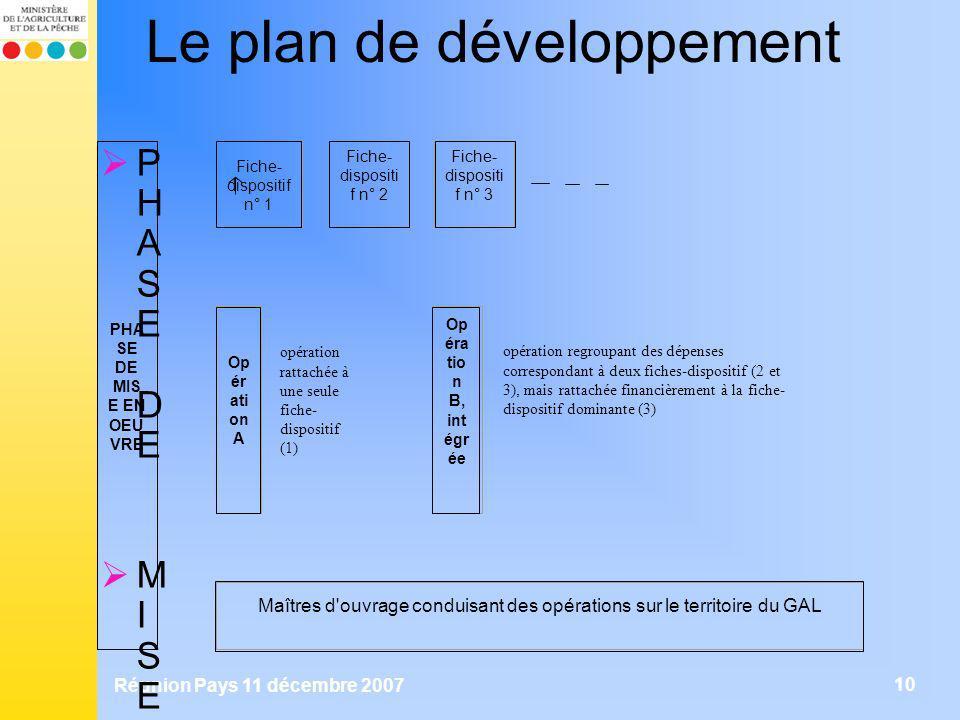 Réunion Pays 11 décembre 2007 10 Le plan de développement P H A S E D E M I S E E N O E U V R E F i c h e - d i s p o s i t i f n ° 1 F i c h e - d i