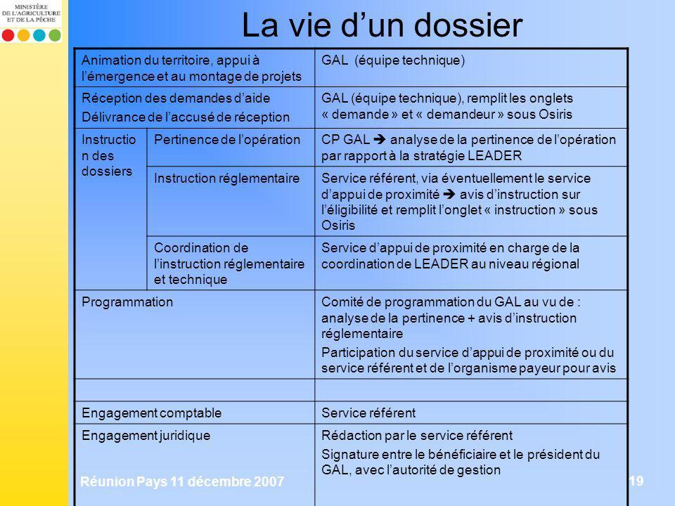 Réunion Pays 11 décembre 2007 19 La vie dun dossier Animation du territoire, appui à lémergence et au montage de projets GAL (équipe technique) Récept
