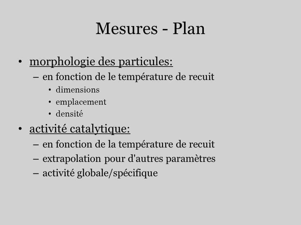 Mesures - Plan morphologie des particules: – en fonction de le température de recuit dimensions emplacement densité activité catalytique: – en fonctio