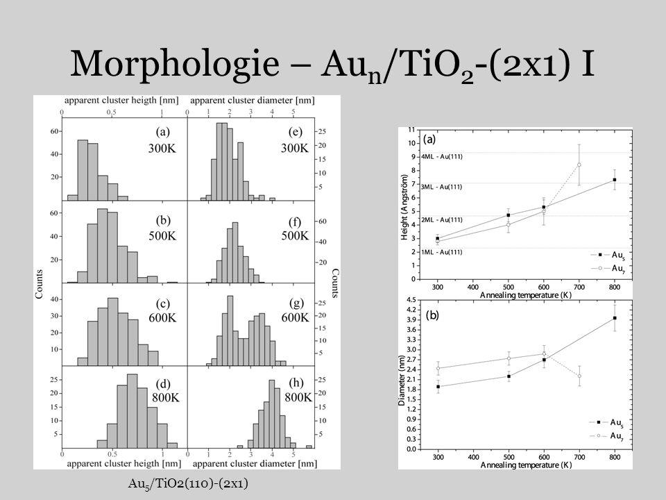 Morphologie – Au n /TiO 2 -(2x1) I Au 5 /TiO2(110)-(2x1)