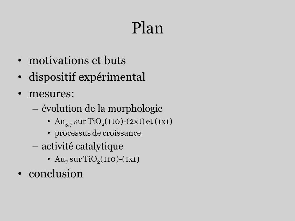 Plan motivations et buts dispositif expérimental mesures: – évolution de la morphologie Au 5,7 sur TiO 2 (110)-(2x1) et (1x1) processus de croissance