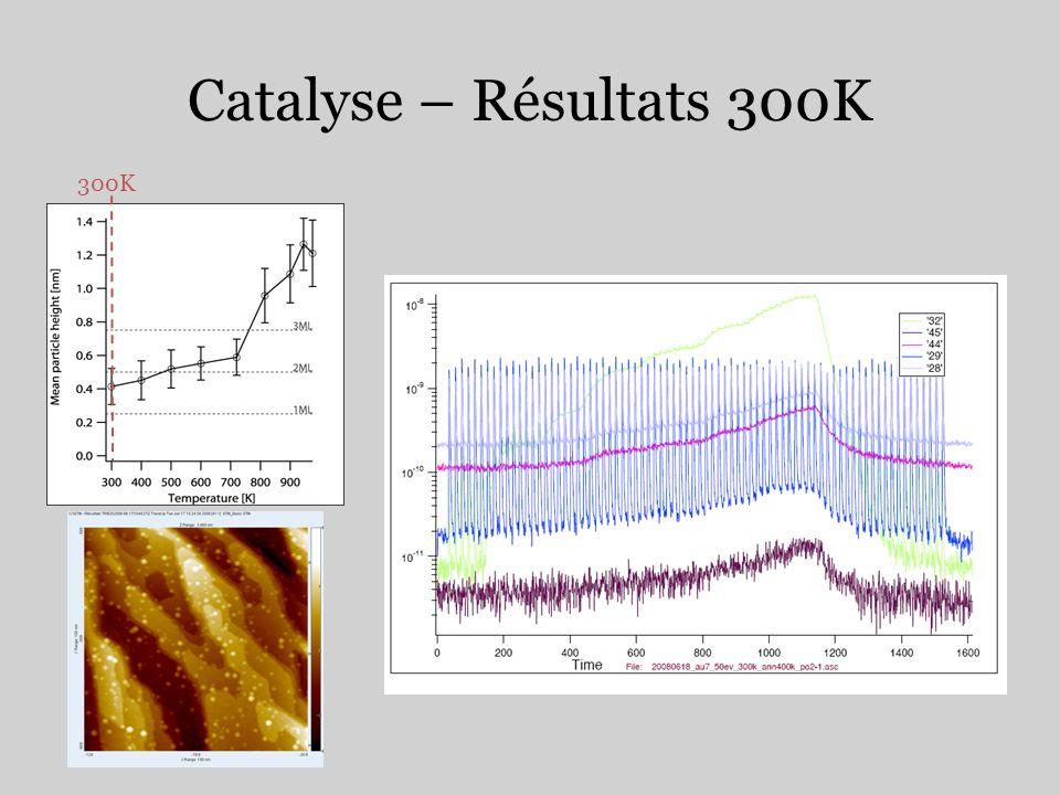 Catalyse – Résultats 300K 300K