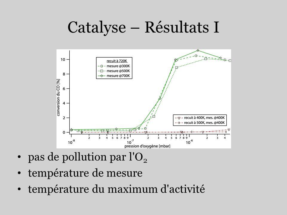Catalyse – Résultats I pas de pollution par l'O 2 température de mesure température du maximum d'activité