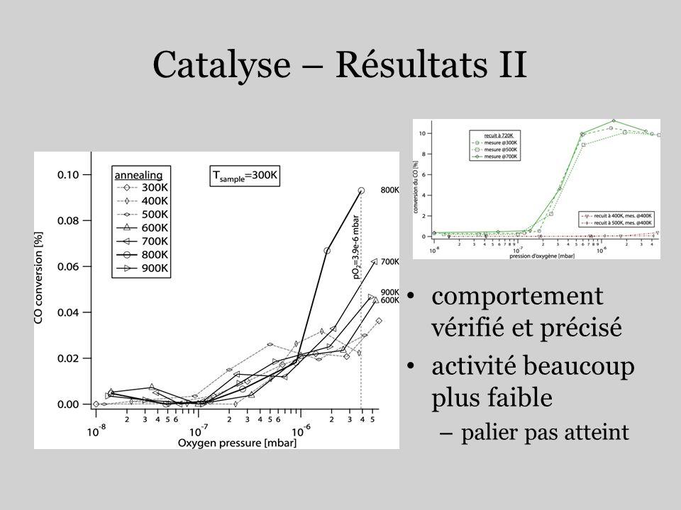 Catalyse – Résultats II comportement vérifié et précisé activité beaucoup plus faible – palier pas atteint