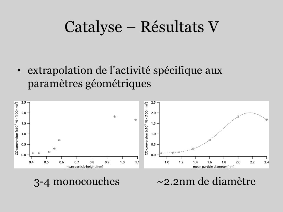 Catalyse – Résultats V extrapolation de l'activité spécifique aux paramètres géométriques 3-4 monocouches~2.2nm de diamètre