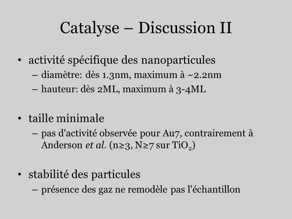 Catalyse – Discussion II activité spécifique des nanoparticules – diamètre: dès 1.3nm, maximum à ~2.2nm – hauteur: dès 2ML, maximum à 3-4ML taille min