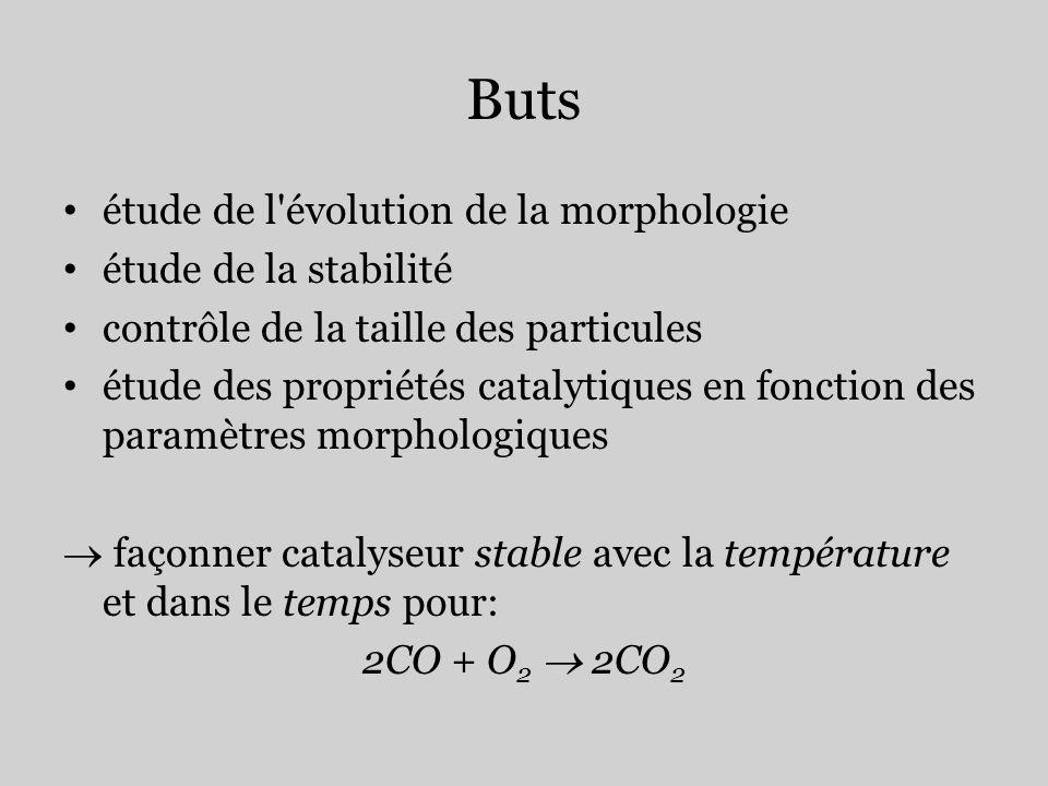 Buts étude de l'évolution de la morphologie étude de la stabilité contrôle de la taille des particules étude des propriétés catalytiques en fonction d