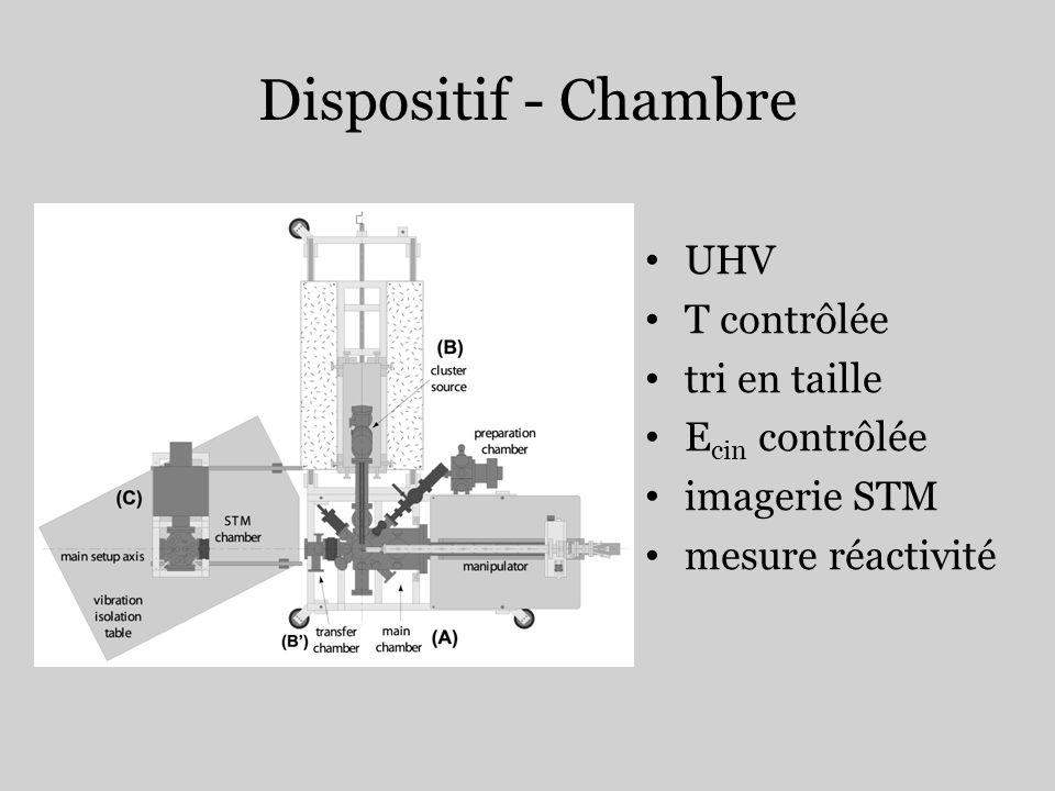 Dispositif - Chambre UHV T contrôlée tri en taille E cin contrôlée imagerie STM mesure réactivité