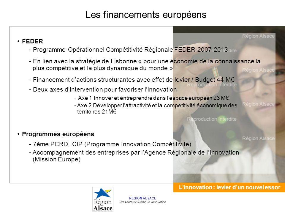 Linnovation : levier dun nouvel essor REGION ALSACE Présentation Politique Innovation FEDER - Programme Opérationnel Compétitivité Régionale FEDER 2007-2013 - En lien avec la stratégie de Lisbonne « pour une économie de la connaissance la plus compétitive et la plus dynamique du monde » - Financement dactions structurantes avec effet de levier / Budget 44 M - Deux axes dintervention pour favoriser linnovation - Axe 1 Innover et entreprendre dans lespace européen 23 M - Axe 2 Développer lattractivité et la compétitivité économique des territoires 21M Les financements européens Programmes européens - 7ème PCRD, CIP (Programme Innovation Compétitivité) - Accompagnement des entreprises par lAgence Régionale de IInnovation (Mission Europe)