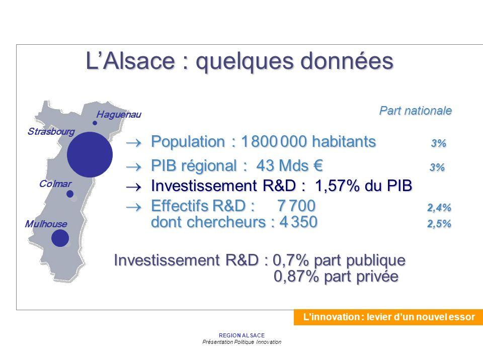 Linnovation : levier dun nouvel essor REGION ALSACE Présentation Politique Innovation LAlsace : quelques données Haguenau Colmar Strasbourg Mulhouse Part nationale Part nationale Population : 1 800 000 habitants 3% Population : 1 800 000 habitants 3% PIB régional : 43 Mds 3% PIB régional : 43 Mds 3% Effectifs R&D : 7 700 2,4% Effectifs R&D : 7 700 2,4% dont chercheurs : 4 350 2,5% Investissement R&D : 1,57% du PIB Investissement R&D : 1,57% du PIB Investissement R&D : 0,7% part publique 0,87% part privée 0,87% part privée