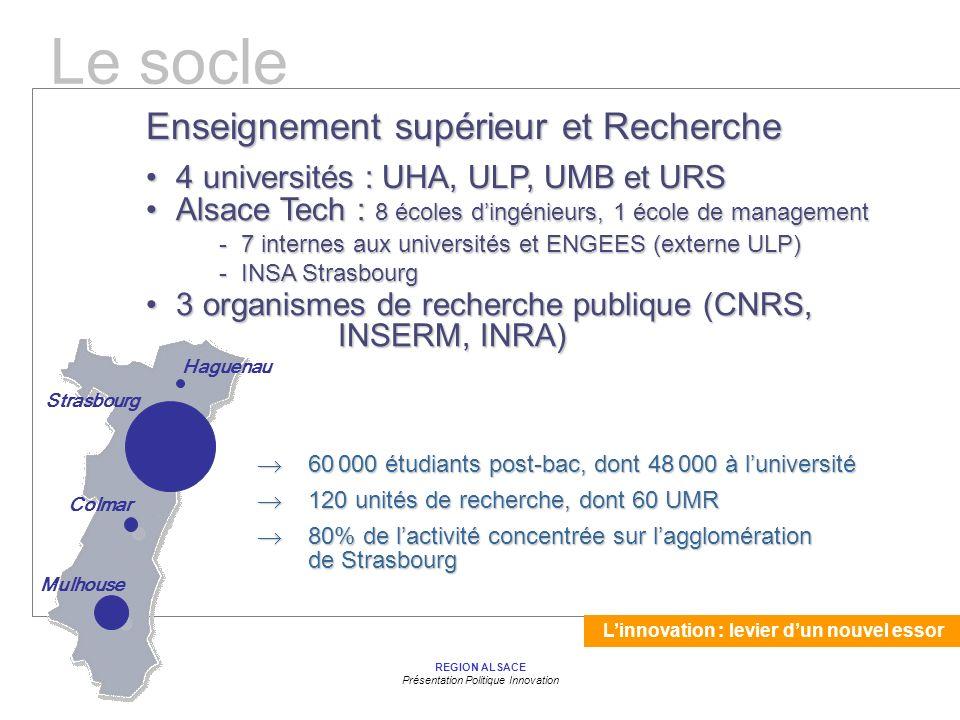 Linnovation : levier dun nouvel essor REGION ALSACE Présentation Politique Innovation 60 000 étudiants post-bac, dont 48 000 à luniversité 60 000 étudiants post-bac, dont 48 000 à luniversité 120 unités de recherche, dont 60 UMR 120 unités de recherche, dont 60 UMR 80% de lactivité concentrée sur lagglomération de Strasbourg 80% de lactivité concentrée sur lagglomération de Strasbourg Haguenau Colmar Strasbourg Mulhouse 4 universités : UHA, ULP, UMB et URS4 universités : UHA, ULP, UMB et URS Alsace Tech : 8 écoles dingénieurs, 1 école de managementAlsace Tech : 8 écoles dingénieurs, 1 école de management - 7 internes aux universités et ENGEES (externe ULP) - 7 internes aux universités et ENGEES (externe ULP) - INSA Strasbourg - INSA Strasbourg 3 organismes de recherche publique (CNRS, INSERM, INRA)3 organismes de recherche publique (CNRS, INSERM, INRA) Enseignement supérieur et Recherche Le socle