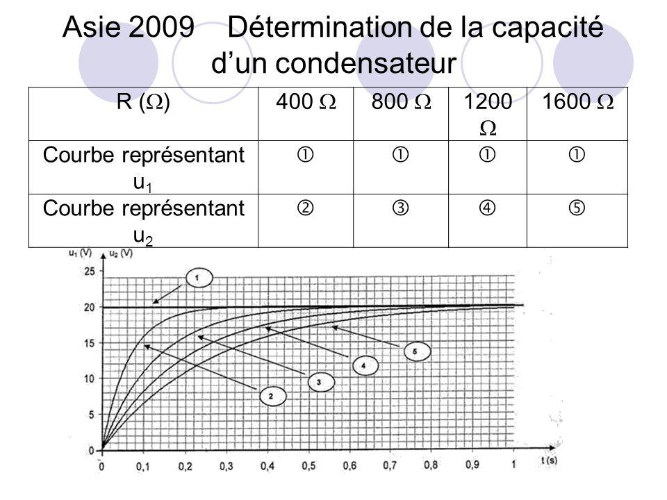 R ( )400 800 1200 1600 Courbe représentant u 1 Courbe représentant u 2 Asie 2009 Détermination de la capacité dun condensateur