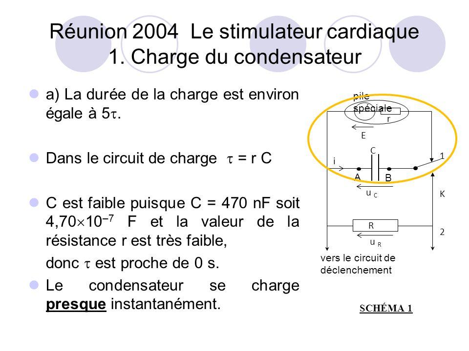 Réunion 2004 Le stimulateur cardiaque 1.
