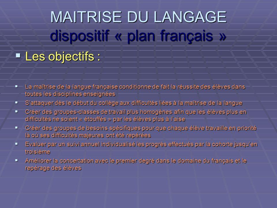 MAITRISE DU LANGAGE dispositif « plan français » Les objectifs : La maîtrise de la langue française conditionne de fait la réussite des élèves dans to