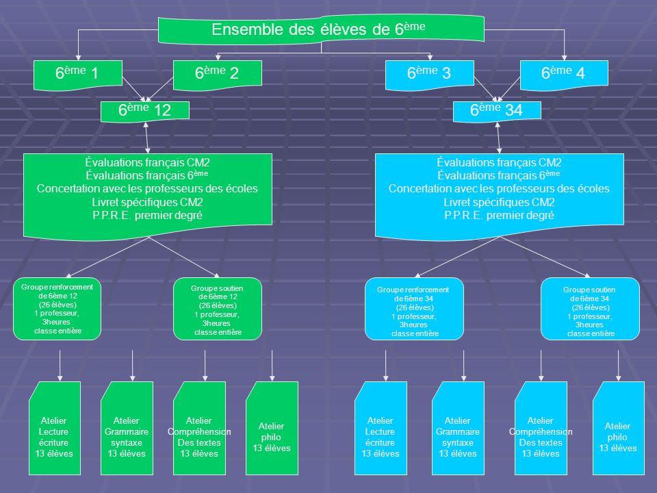 Ensemble des élèves de 6 ème Évaluations français CM2 Évaluations français 6 ème Concertation avec les professeurs des écoles Livret spécifiques CM2 P