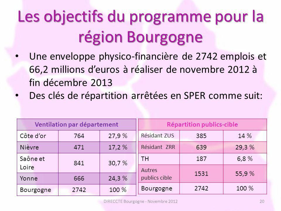 Les objectifs du programme pour la région Bourgogne Ventilation par département Côte dor76427,9 % Nièvre47117,2 % Saône et Loire 84130,7 % Yonne66624,3 % Bourgogne2742100 % Répartition publics-cible Résidant ZUS 38514 % Résidant ZRR 63929,3 % TH1876,8 % Autres publics cible 153155,9 % Bourgogne2742100 % 20 Une enveloppe physico-financière de 2742 emplois et 66,2 millions deuros à réaliser de novembre 2012 à fin décembre 2013 Des clés de répartition arrêtées en SPER comme suit: DIRECCTE Bourgogne - Novembre 2012