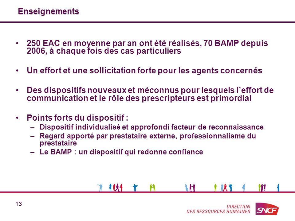 13 Enseignements 250 EAC en moyenne par an ont été réalisés, 70 BAMP depuis 2006, à chaque fois des cas particuliers Un effort et une sollicitation fo