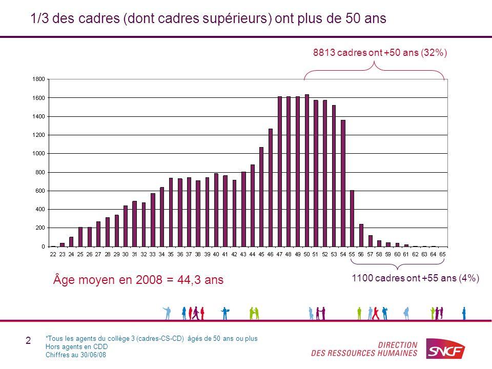 2 1/3 des cadres (dont cadres supérieurs) ont plus de 50 ans *Tous les agents du collège 3 (cadres-CS-CD) âgés de 50 ans ou plus Hors agents en CDD Chiffres au 30/06/08 Âge moyen en 2008 = 44,3 ans 8813 cadres ont +50 ans (32%) 1100 cadres ont +55 ans (4%)