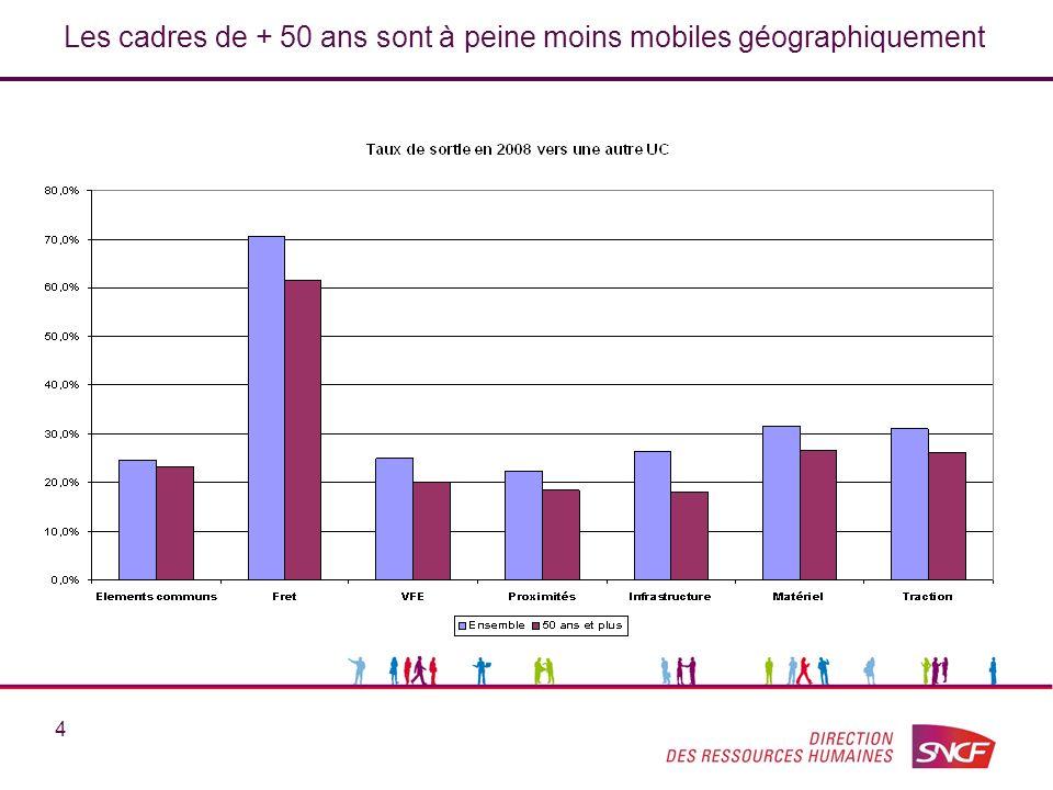 4 Les cadres de + 50 ans sont à peine moins mobiles géographiquement
