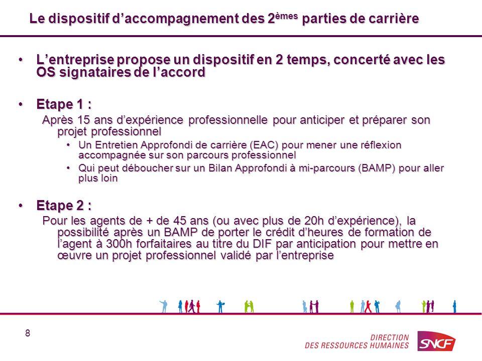 8 Le dispositif daccompagnement des 2 èmes parties de carrière Le dispositif daccompagnement des 2 èmes parties de carrière Lentreprise propose un dis