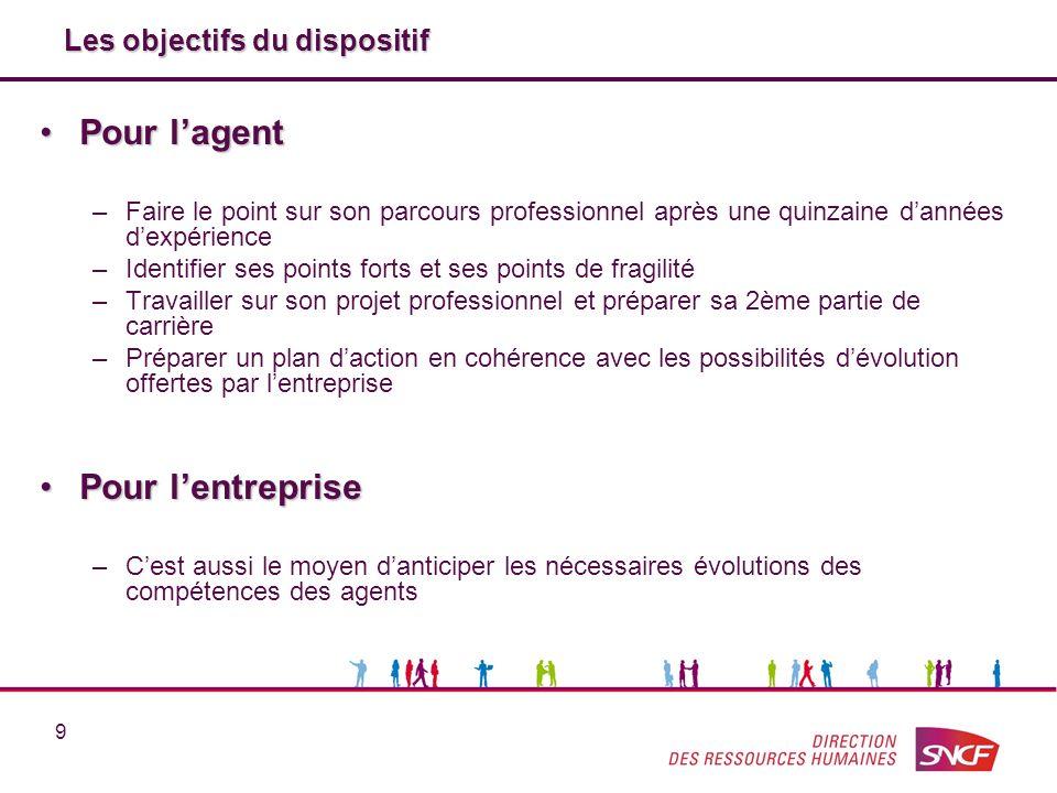 9 Les objectifs du dispositif Les objectifs du dispositif Pour lagentPour lagent –Faire le point sur son parcours professionnel après une quinzaine da