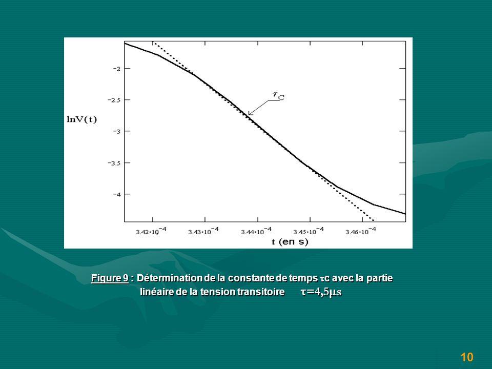 Figure 9 : Détermination de la constante de temps c avec la partie linéaire de la tension transitoire =4,5 s Figure 9 : Détermination de la constante de temps c avec la partie linéaire de la tension transitoire =4,5 s 10