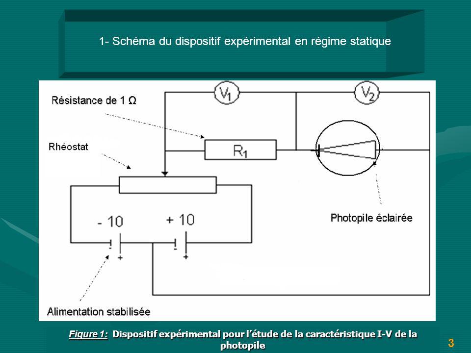 Figure 1: Dispositif expérimental pour létude de la caractéristique I-V de la photopile 1- Schéma du dispositif expérimental en régime statique 3