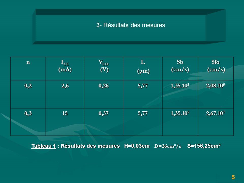 n I CC (mA) V CO (V) (V)L (μm) (μm)Sb(cm/s)Sfo (cm/s) (cm/s)0,22,60,265,77 1,35.10 5 2,08.10 8 0,3150,375,77 1,35.10 5 2,67.10 7 Tableau 1 : Résultats des mesures H=0,03cm D=26cm²/s S=156,25cm² 3- Résultats des mesures 5