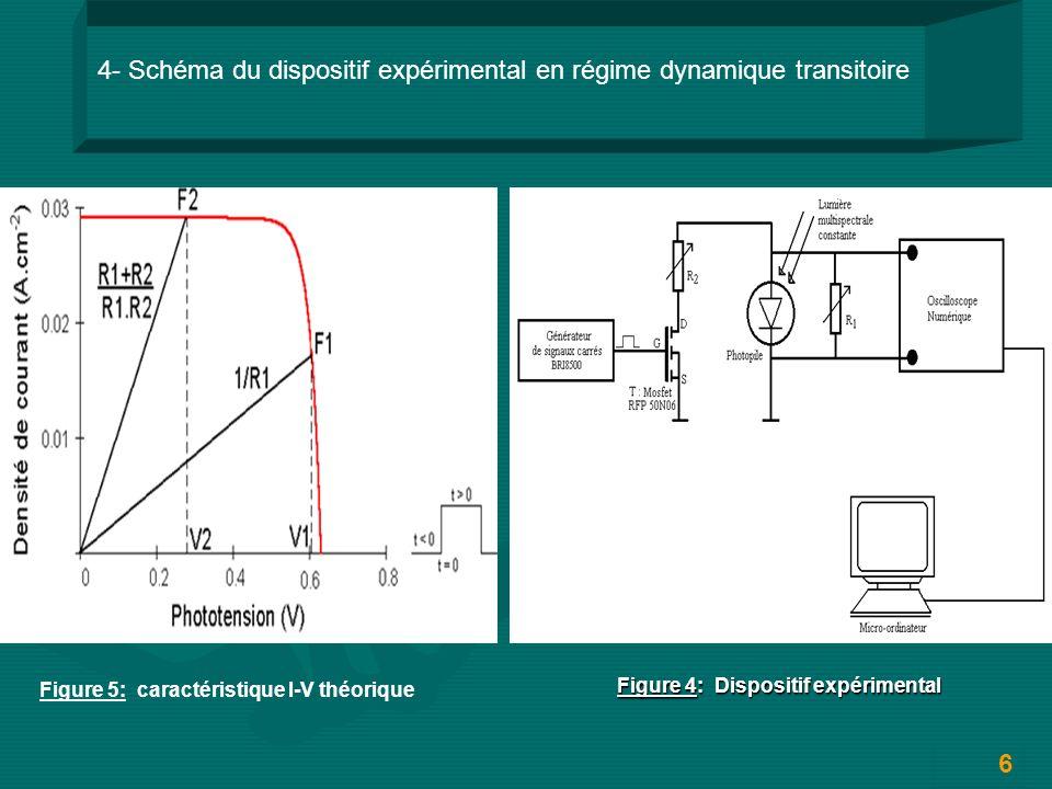 Figure 4: Dispositif expérimental 4- Schéma du dispositif expérimental en régime dynamique transitoire 6 Figure 5: caractéristique I-V théorique