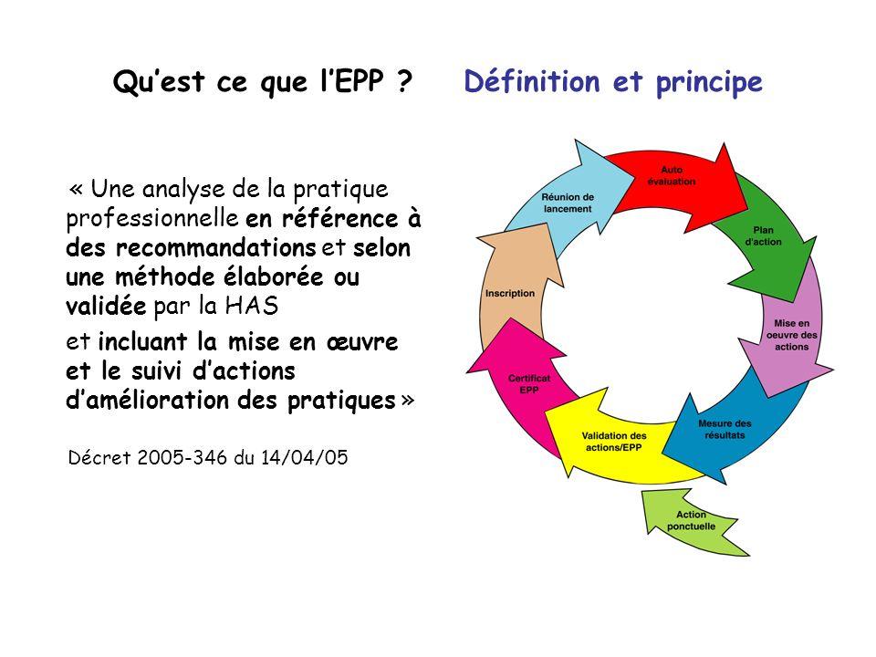 Quest ce que lEPP ? Définition et principe « Une analyse de la pratique professionnelle en référence à des recommandations et selon une méthode élabor