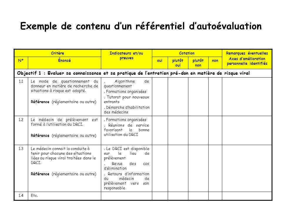 Exemple de contenu dun référentiel dautoévaluation CritèreIndicateurs et/ou preuves CotationRemarques éventuelles Axes damélioration personnelle ident