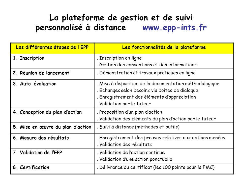 La plateforme de gestion et de suivi personnalisé à distance www.epp-ints.fr Les différentes étapes de lEPPLes fonctionnalités de la plateforme 1. Ins