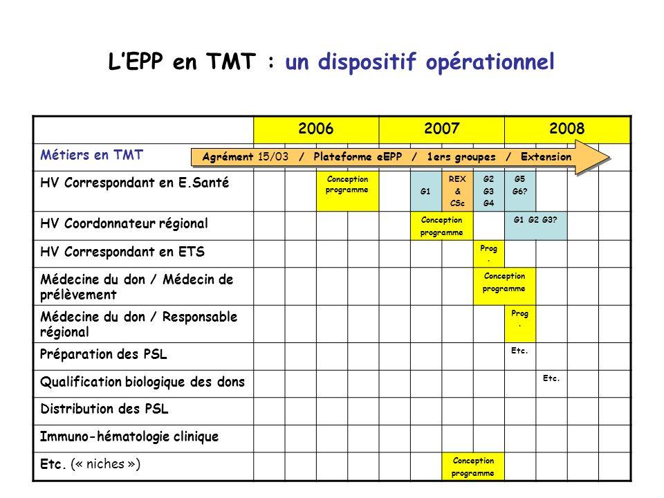 LEPP en TMT : un dispositif opérationnel 200620072008 Métiers en TMT HV Correspondant en E.Santé Conception programme G1 REX & CSc G2 G3 G4 G5 G6? HV