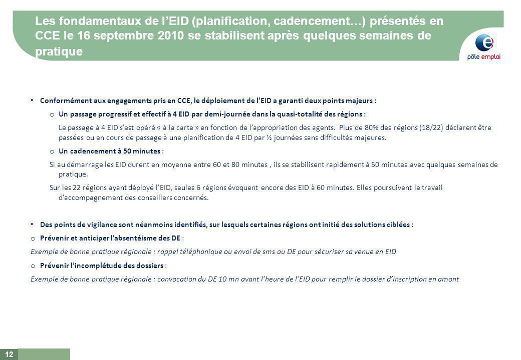 Les fondamentaux de lEID (planification, cadencement…) présentés en CCE le 16 septembre 2010 se stabilisent après quelques semaines de pratique 12 Conformément aux engagements pris en CCE, le déploiement de lEID a garanti deux points majeurs : o Un passage progressif et effectif à 4 EID par demi-journée dans la quasi-totalité des régions : Le passage à 4 EID sest opéré « à la carte » en fonction de lappropriation des agents.