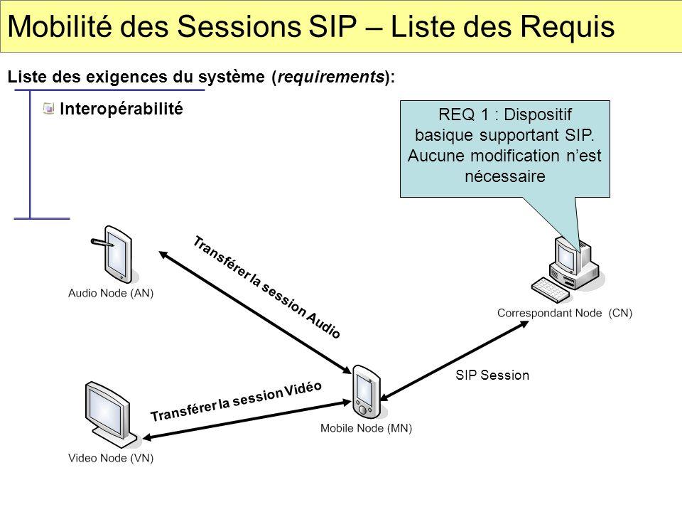 Mobilité des Sessions SIP – Liste des Requis Liste des exigences du système (requirements): REQ 1 : Dispositif basique supportant SIP. Aucune modifica