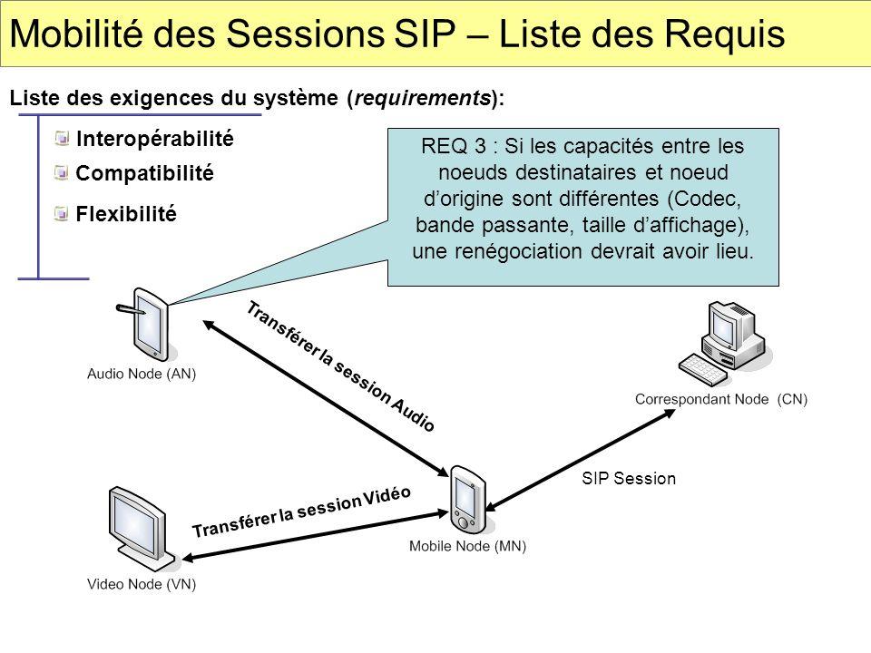 Mobilité des Sessions SIP – Liste des Requis Liste des exigences du système (requirements): SIP Session Transférer la session Vidéo Transférer la sess