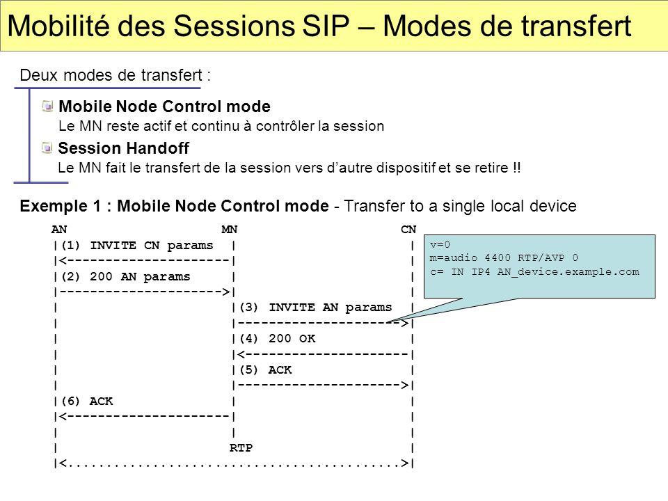 Mobilité des Sessions SIP – Modes de transfert Deux modes de transfert : Mobile Node Control mode Le MN reste actif et continu à contrôler la session