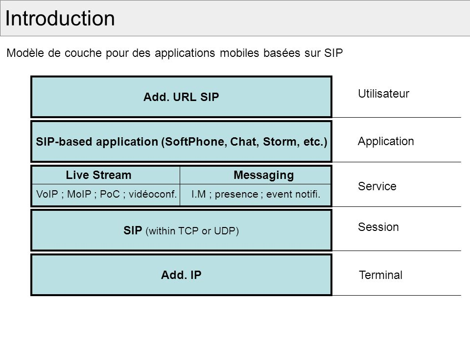 Introduction SIP-based application (SoftPhone, Chat, Storm, etc.) SIP (within TCP or UDP) Live Stream Messaging VoIP ; MoIP ; PoC ; vidéoconf.I.M ; presence ; event notifi.