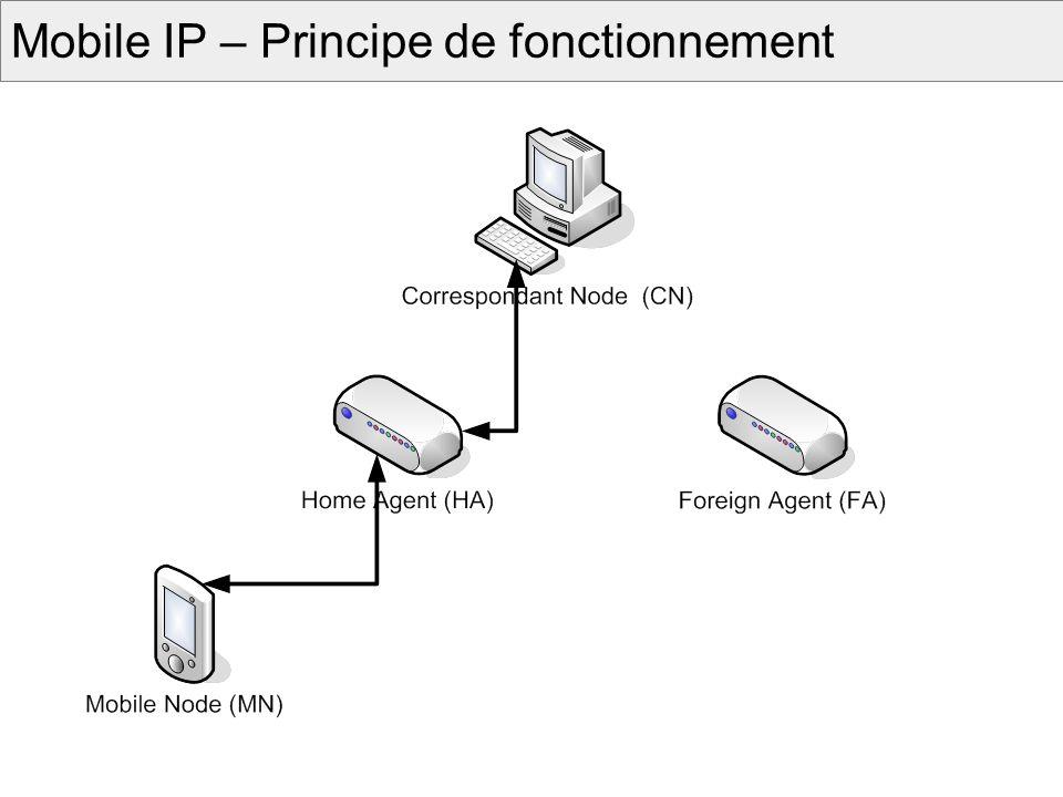 Mobile IP – Principe de fonctionnement