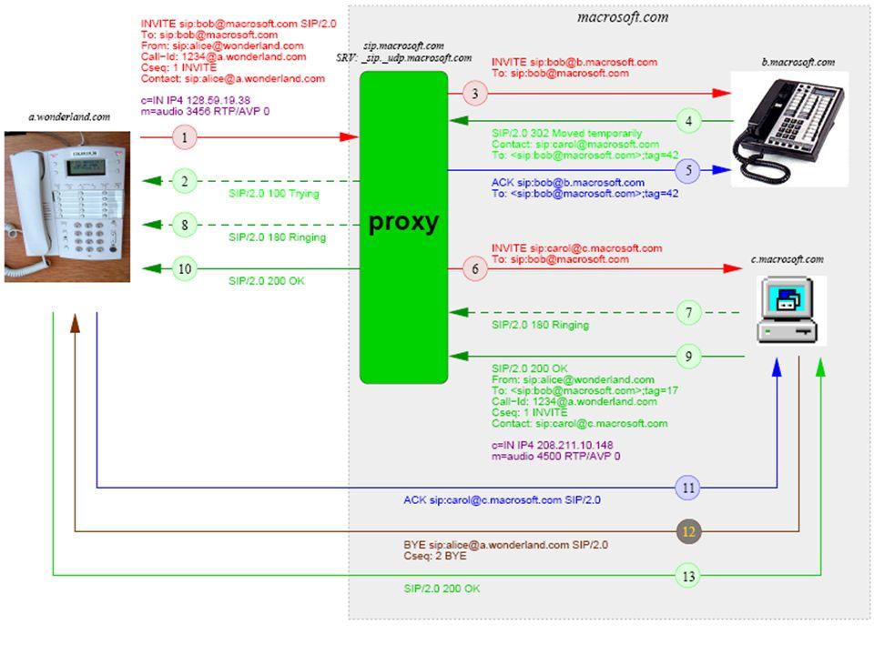 Mobilité des Sessions SIP – Modes de transfert Deux modes de transfert : Mobile Node Control mode Le MN reste actif et continu à contrôler la session Session Handoff Le MN fait le transfert de la session vers dautre dispositif et se retire !.